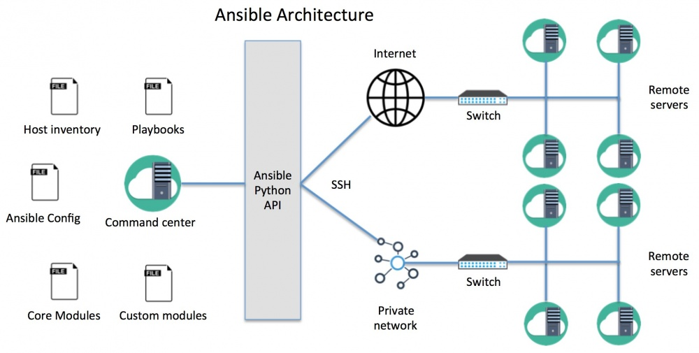 ansible-architecture