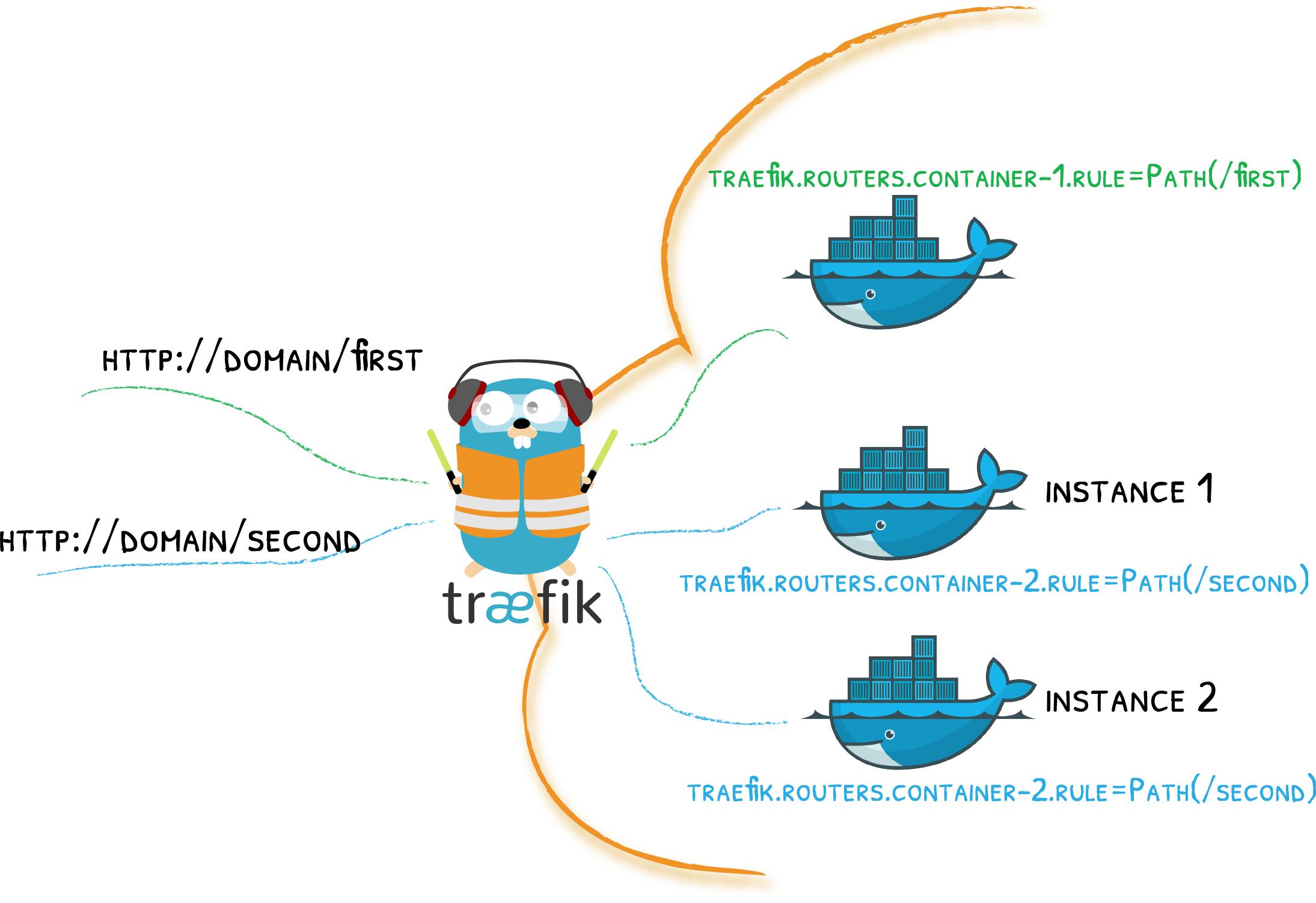 traefik-docker-scheme